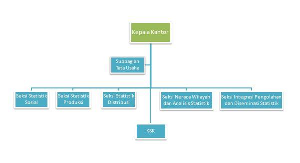 Struktur BPS Tana Toraja